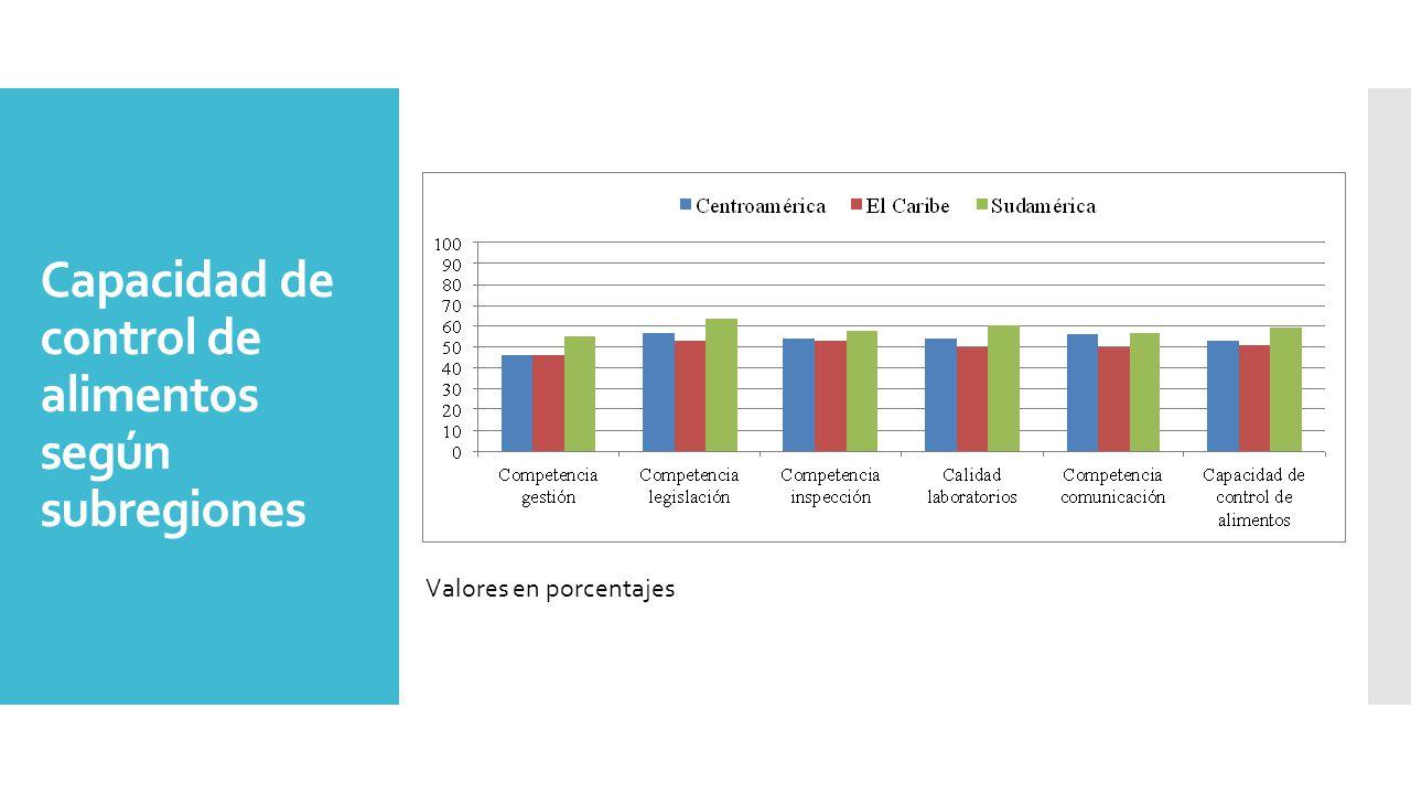 Capacidad de control de alimentos según subregiones