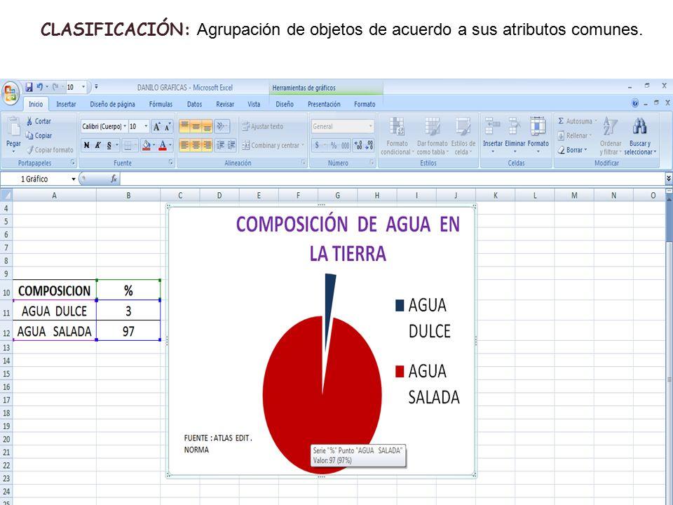 CLASIFICACIÓN: Agrupación de objetos de acuerdo a sus atributos comunes.