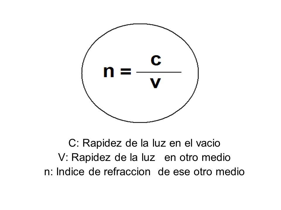 C: Rapidez de la luz en el vacio V: Rapidez de la luz en otro medio
