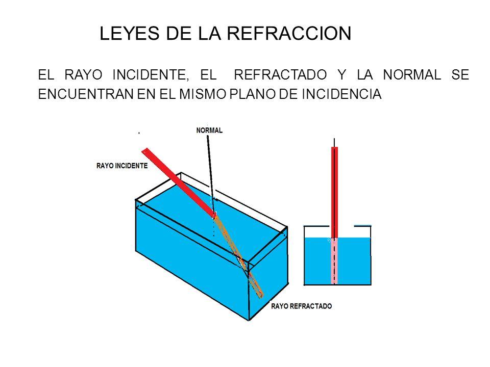 LEYES DE LA REFRACCION EL RAYO INCIDENTE, EL REFRACTADO Y LA NORMAL SE ENCUENTRAN EN EL MISMO PLANO DE INCIDENCIA.