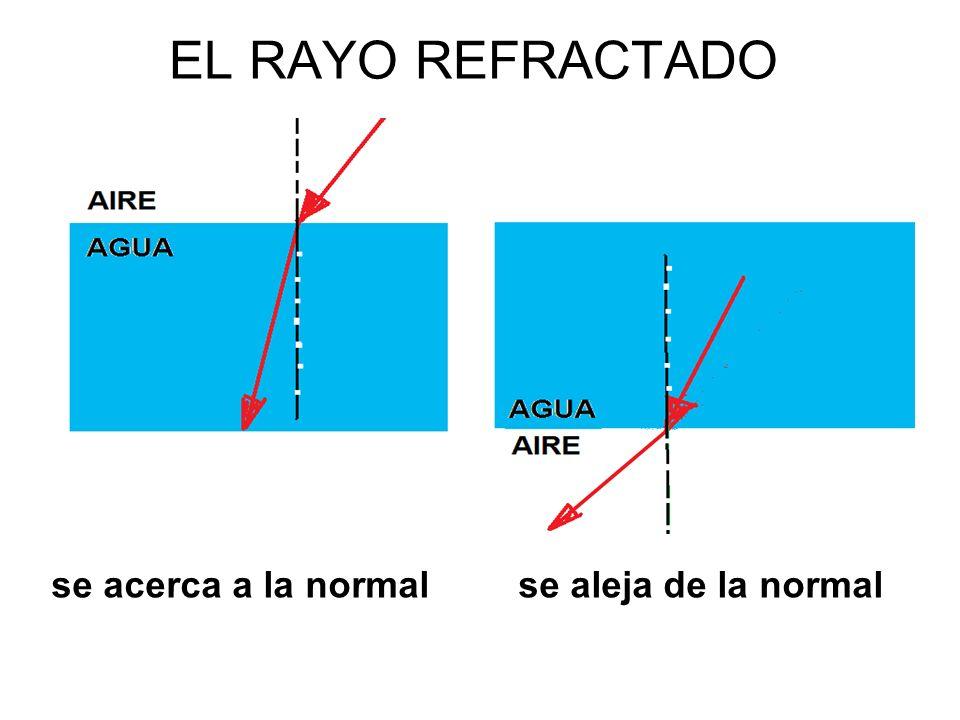 EL RAYO REFRACTADO se acerca a la normal se aleja de la normal