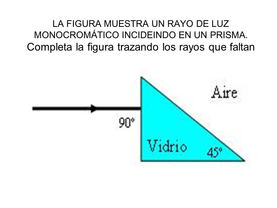 LA FIGURA MUESTRA UN RAYO DE LUZ MONOCROMÁTICO INCIDEINDO EN UN PRISMA