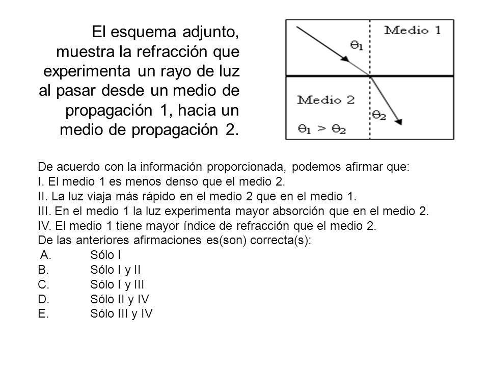 El esquema adjunto, muestra la refracción que experimenta un rayo de luz al pasar desde un medio de propagación 1, hacia un medio de propagación 2.