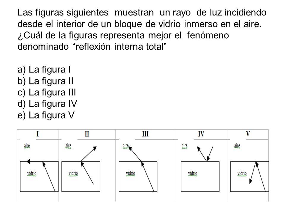 Las figuras siguientes muestran un rayo de luz incidiendo desde el interior de un bloque de vidrio inmerso en el aire.