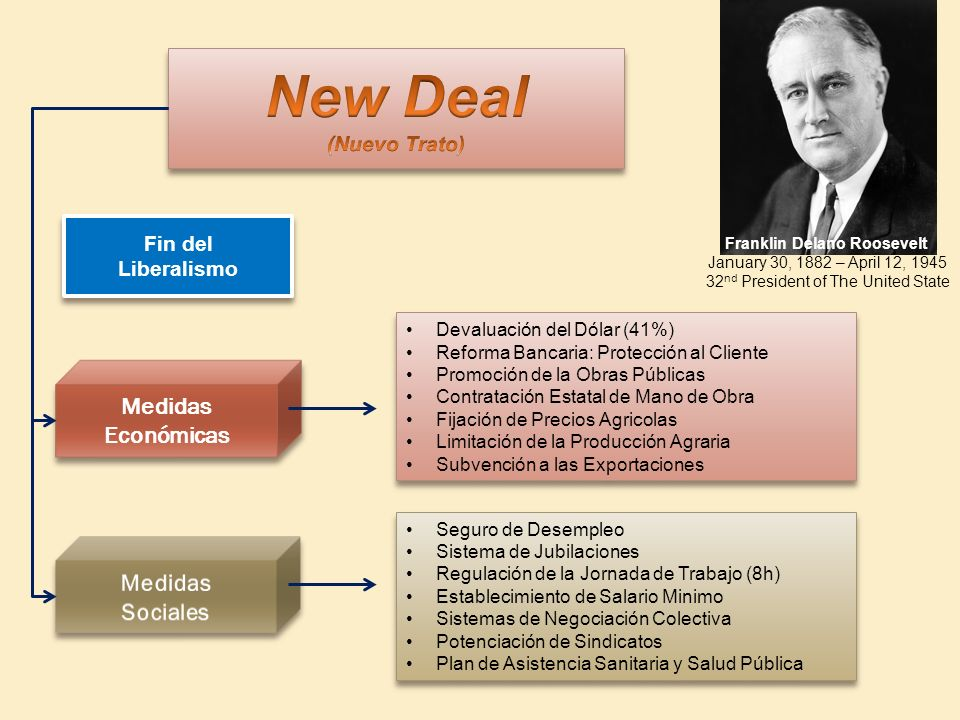 New Deal Medidas Económicas Medidas Sociales (Nuevo Trato) Fin del