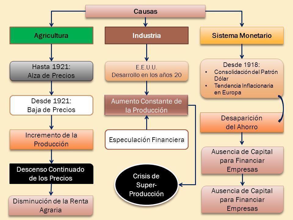 Causas Agricultura Industria Sistema Monetario