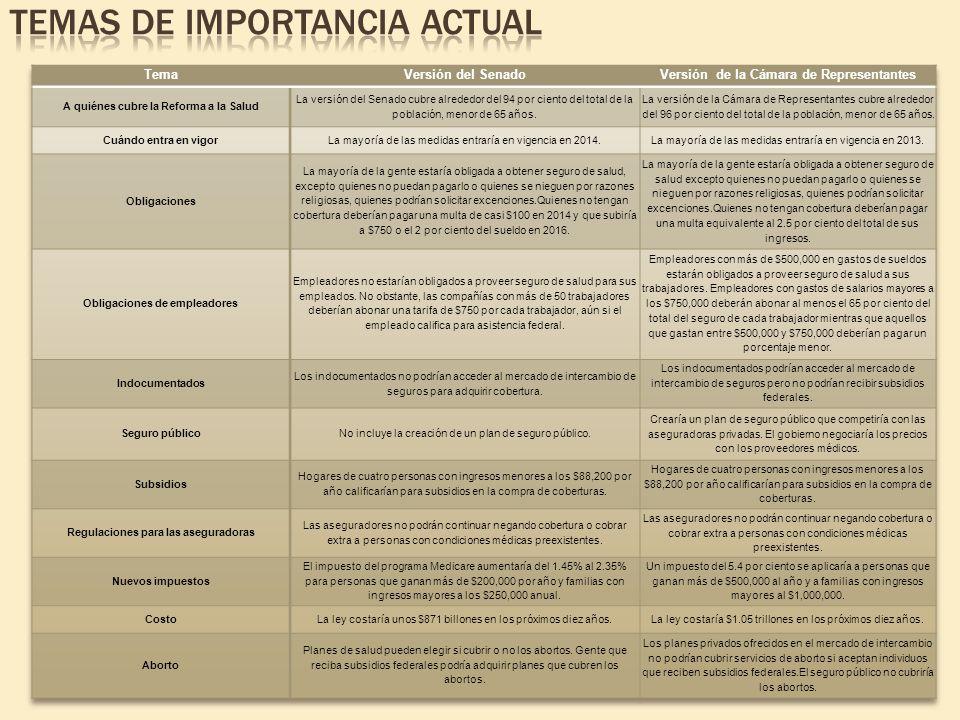 Temas de importancia actual