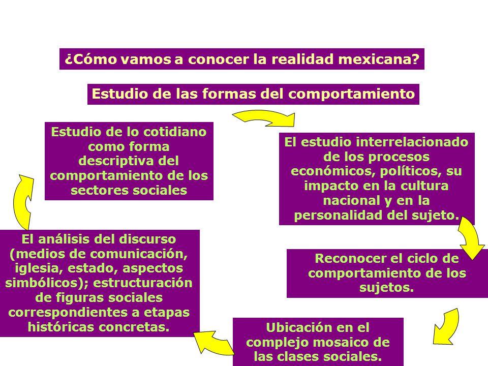 El método. ¿Cómo vamos a conocer la realidad mexicana