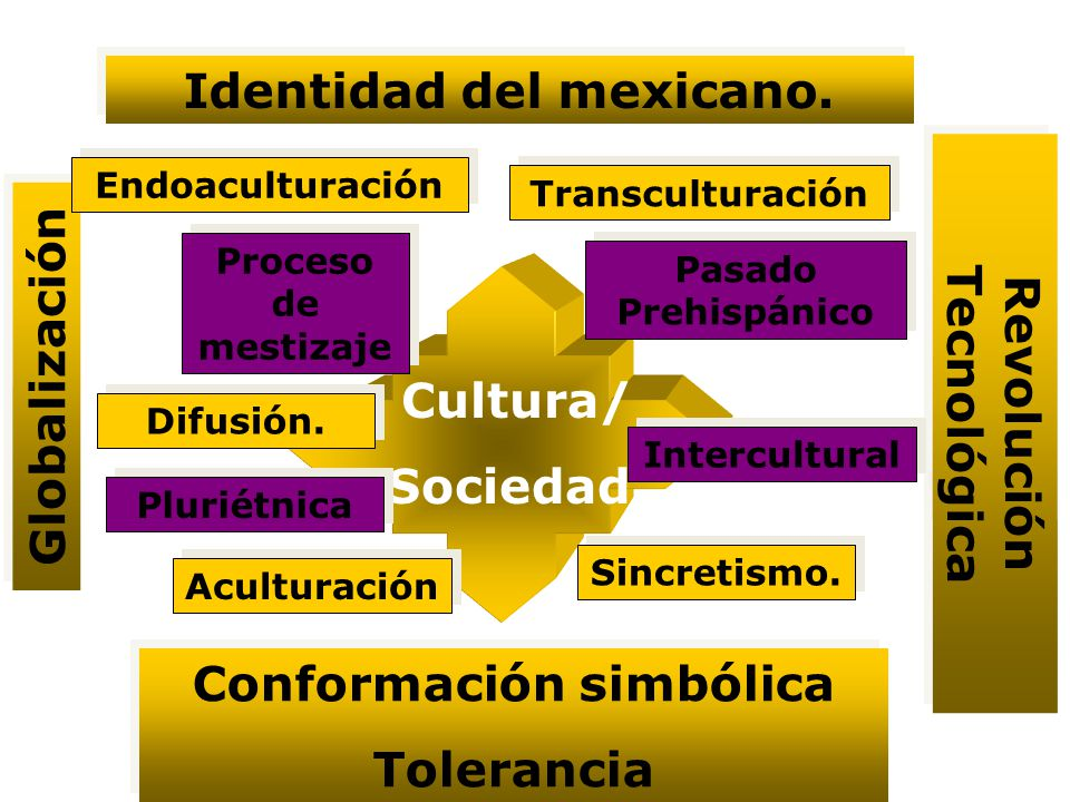 Identidad del mexicano. Revolución Tecnológica Conformación simbólica