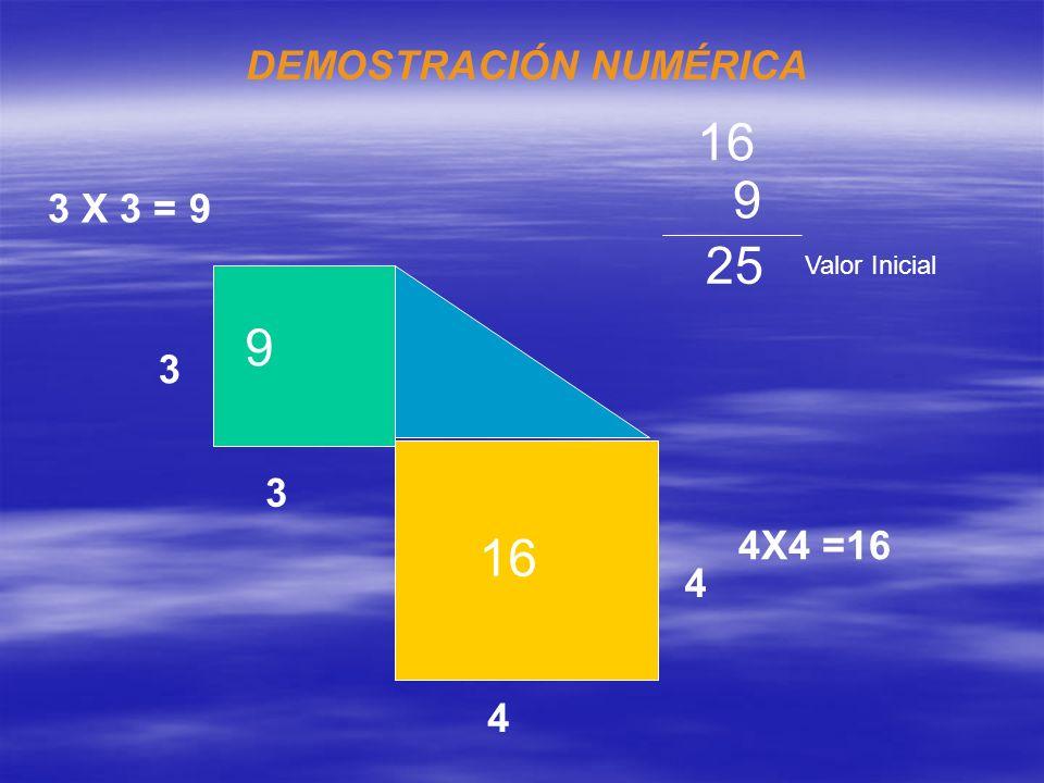 16 9 25 9 16 DEMOSTRACIÓN NUMÉRICA 3 X 3 = 9 3 3 4X4 =16 4 4