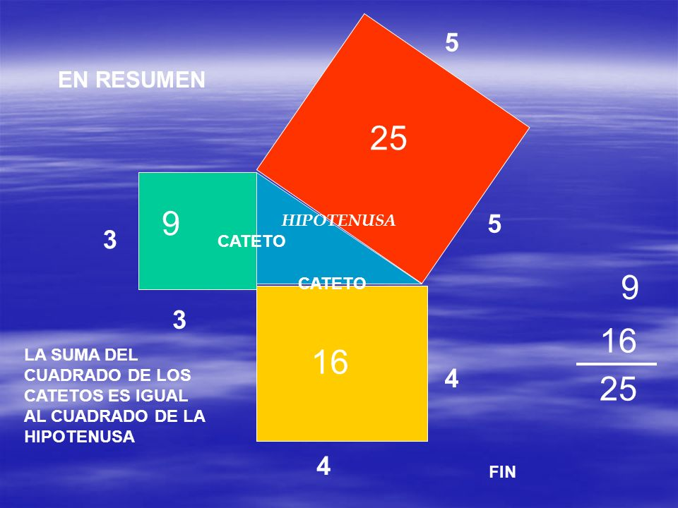 25 9 9 16 16 25 5 5 3 3 4 4 EN RESUMEN HIPOTENUSA CATETO CATETO