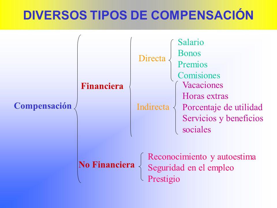 DIVERSOS TIPOS DE COMPENSACIÓN