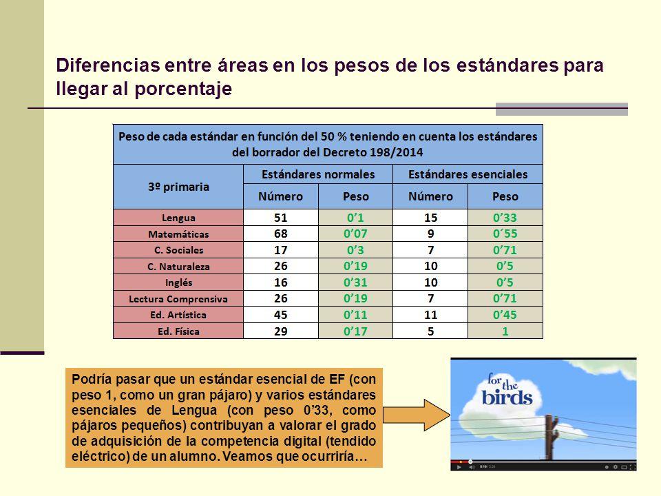 Diferencias entre áreas en los pesos de los estándares para llegar al porcentaje