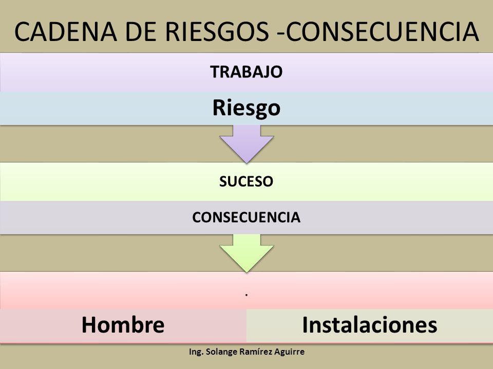 CADENA DE RIESGOS -CONSECUENCIA