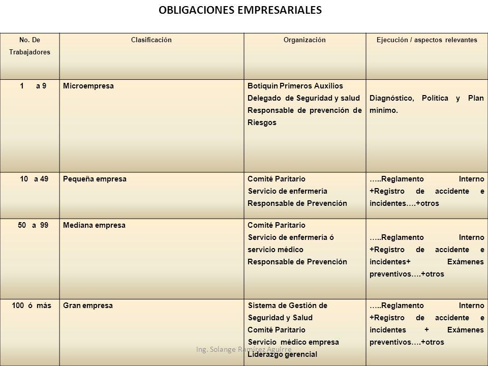 OBLIGACIONES EMPRESARIALES Ejecución / aspectos relevantes