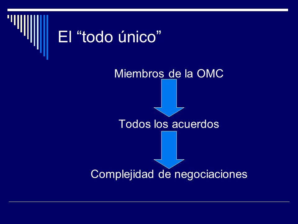 Complejidad de negociaciones