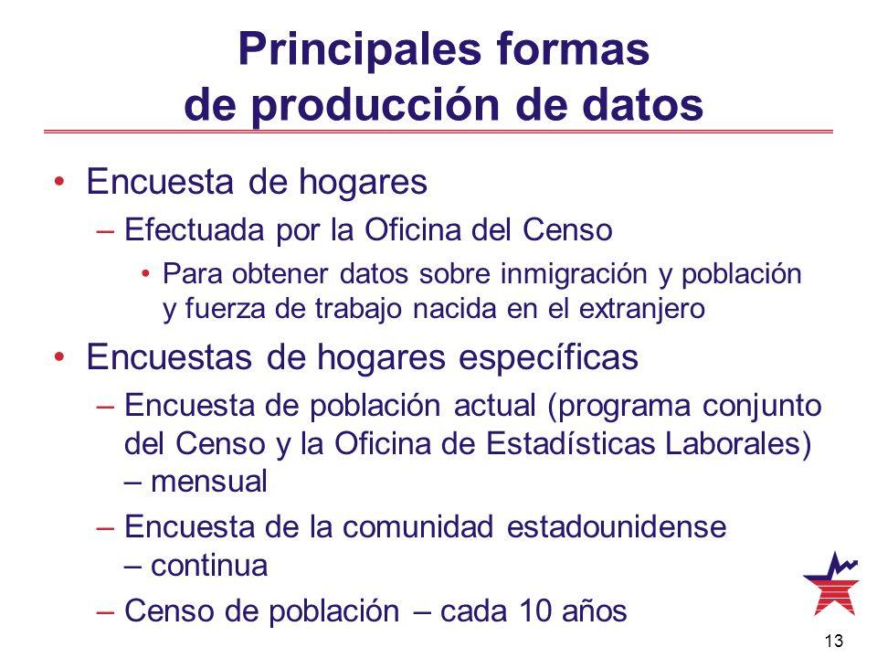 Principales formas de producción de datos