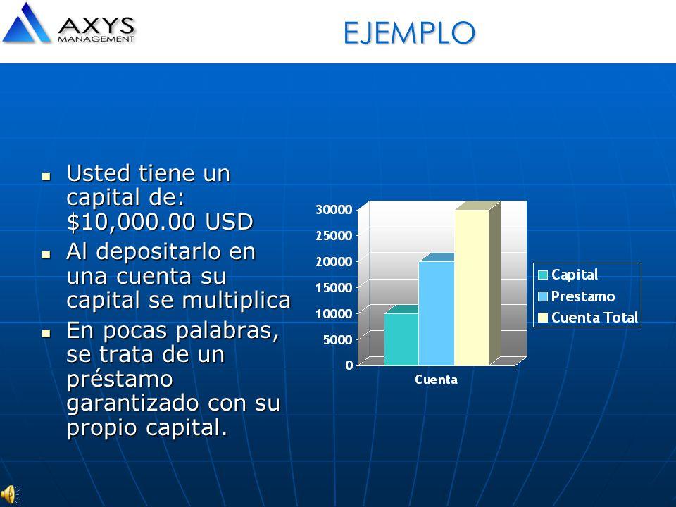EJEMPLO Usted tiene un capital de: $10,000.00 USD
