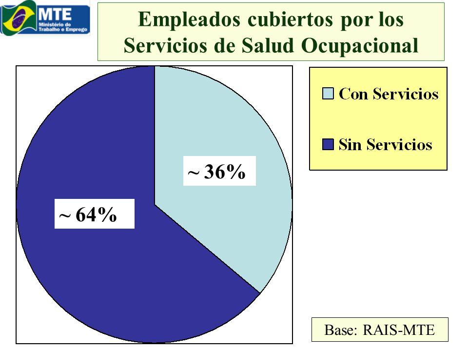 Empleados cubiertos por los Servicios de Salud Ocupacional