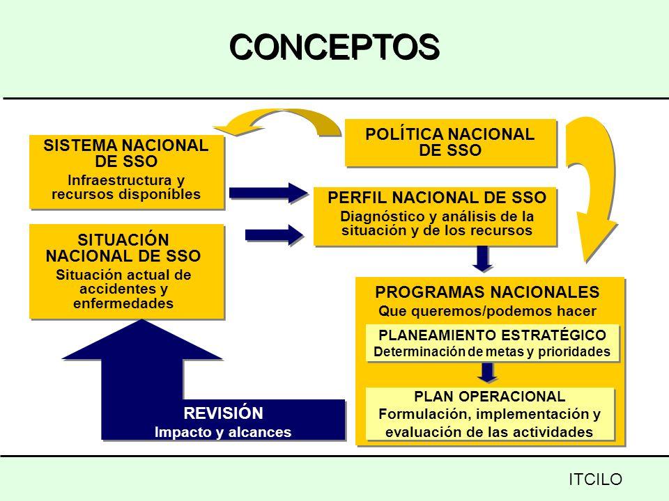 POLÍTICA NACIONAL DE SSO