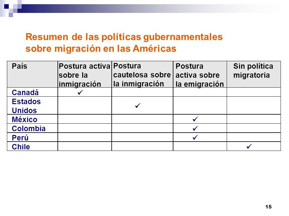 Resumen de las políticas gubernamentales sobre migración en las Américas