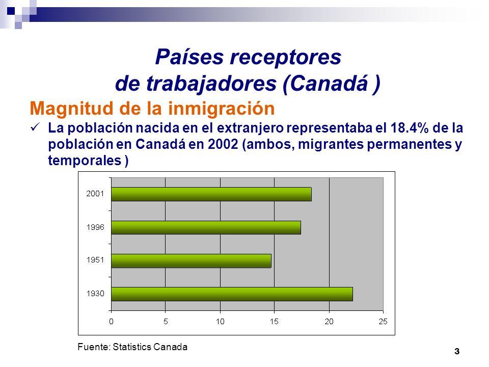Países receptores de trabajadores (Canadá )
