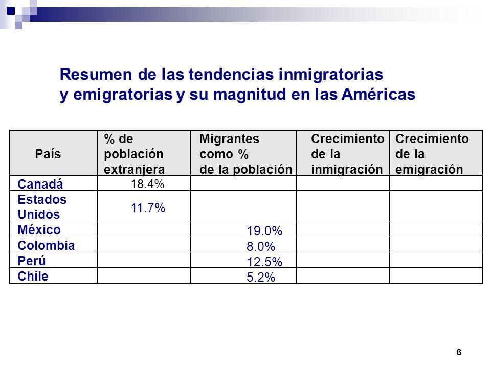 Resumen de las tendencias inmigratorias y emigratorias y su magnitud en las Américas