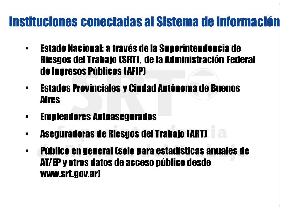 Instituciones conectadas al Sistema de Información