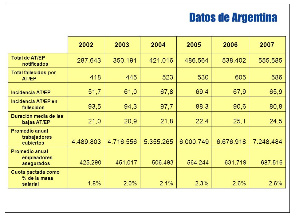 Datos de Argentina 2002. 2003. 2004. 2005. 2006. 2007. Total de AT/EP notificados. 287.643. 350.191.