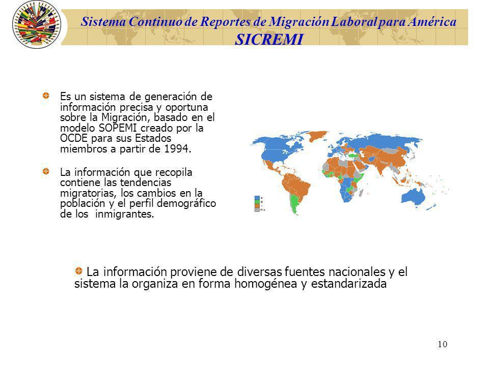 Sistema Continuo de Reportes de Migración Laboral para América SICREMI
