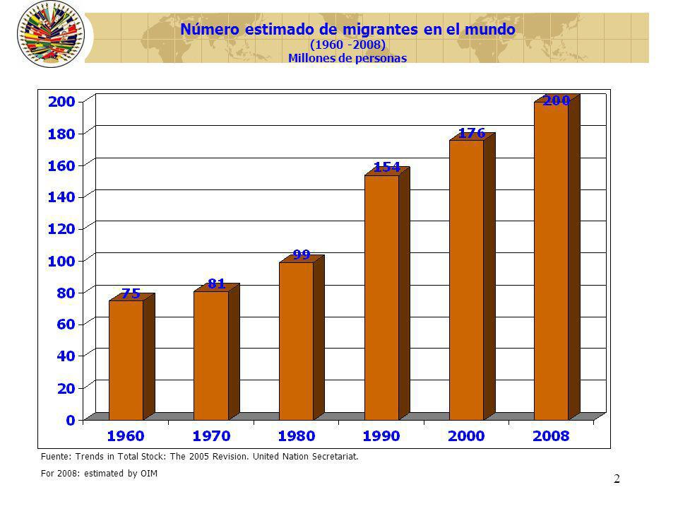 Número estimado de migrantes en el mundo