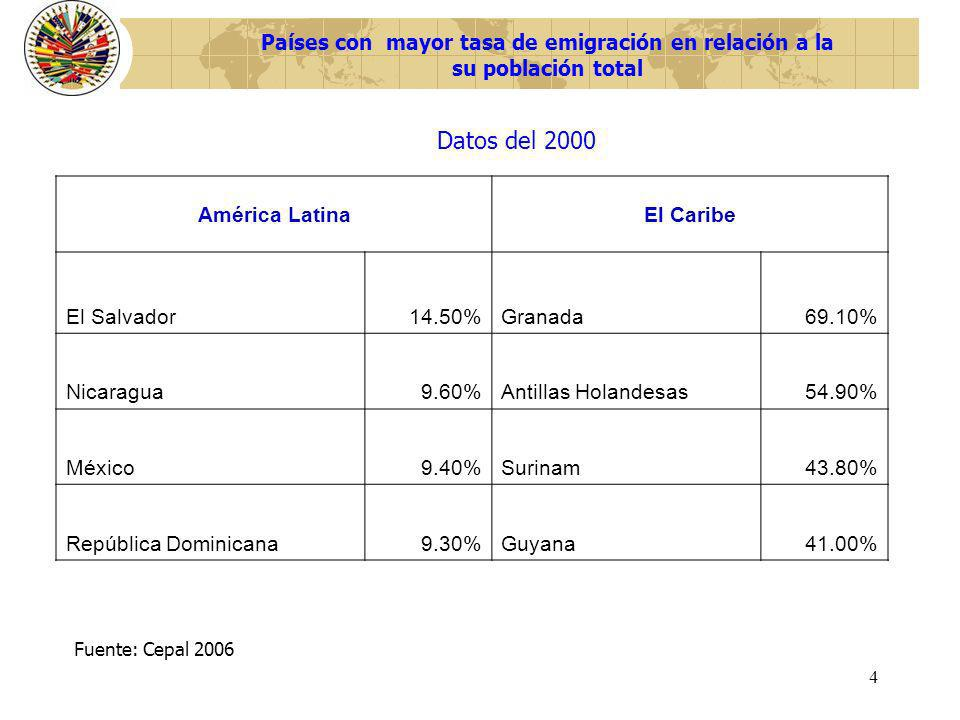 Países con mayor tasa de emigración en relación a la