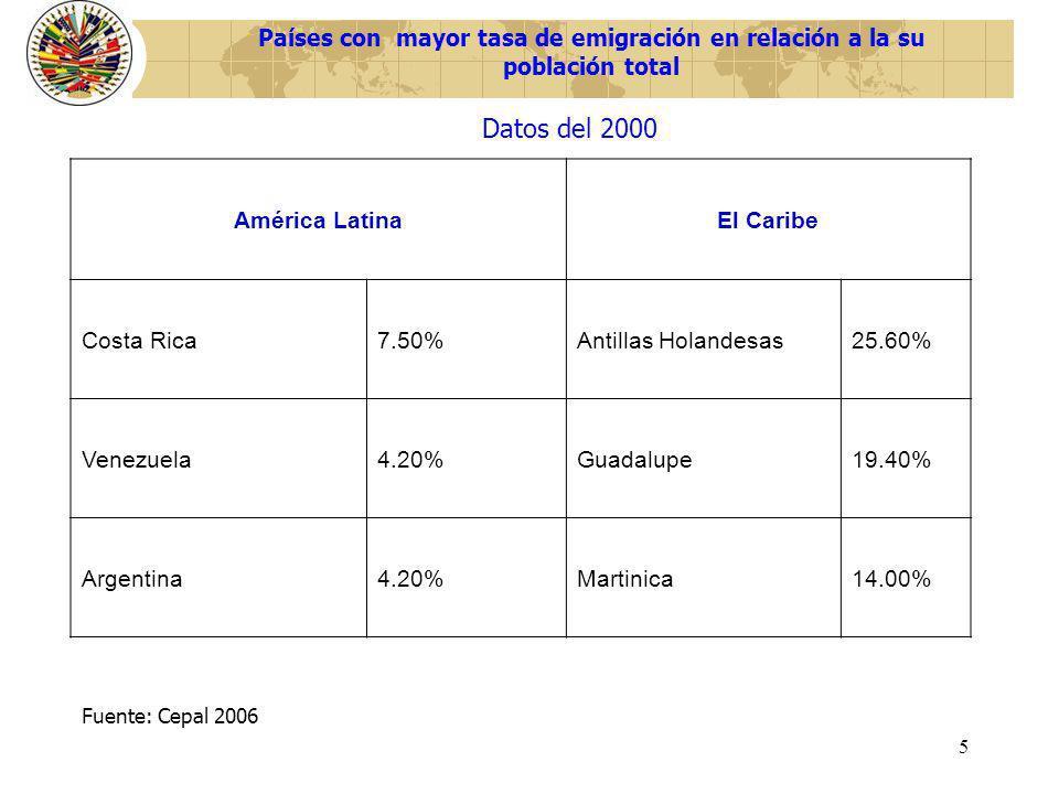 Países con mayor tasa de emigración en relación a la su población total