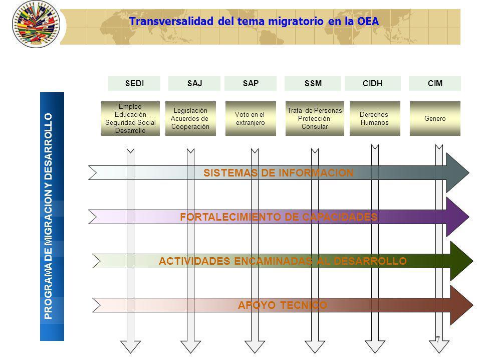 Transversalidad del tema migratorio en la OEA