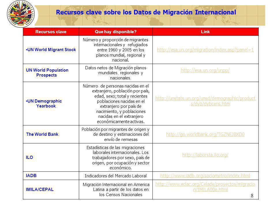 Recursos clave sobre los Datos de Migración Internacional