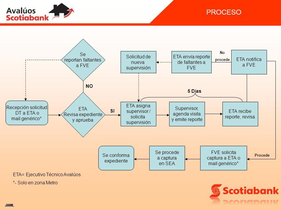 PROCESO Se reportan faltantes a FVE Solicitud de nueva supervisión