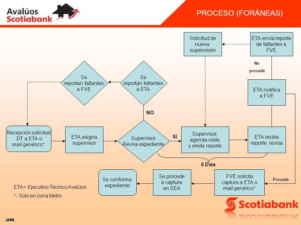 PROCESO (FORÁNEAS) Solicitud de nueva supervisión ETA envía reporte