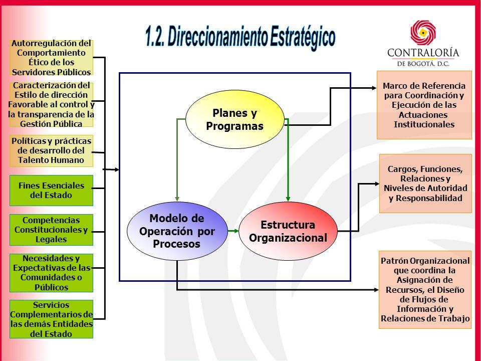 1.2. Direccionamiento Estratégico Patrón Organizacional