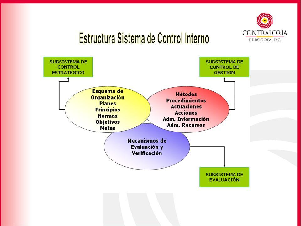 Estructura Sistema de Control Interno