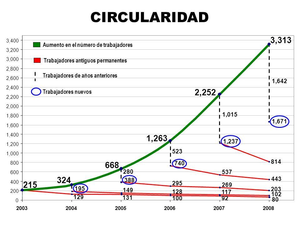 CIRCULARIDAD3,313. 3,400. Aumento en el número de trabajadores. 3,200. 3,000. Trabajadores antiguos permanentes.