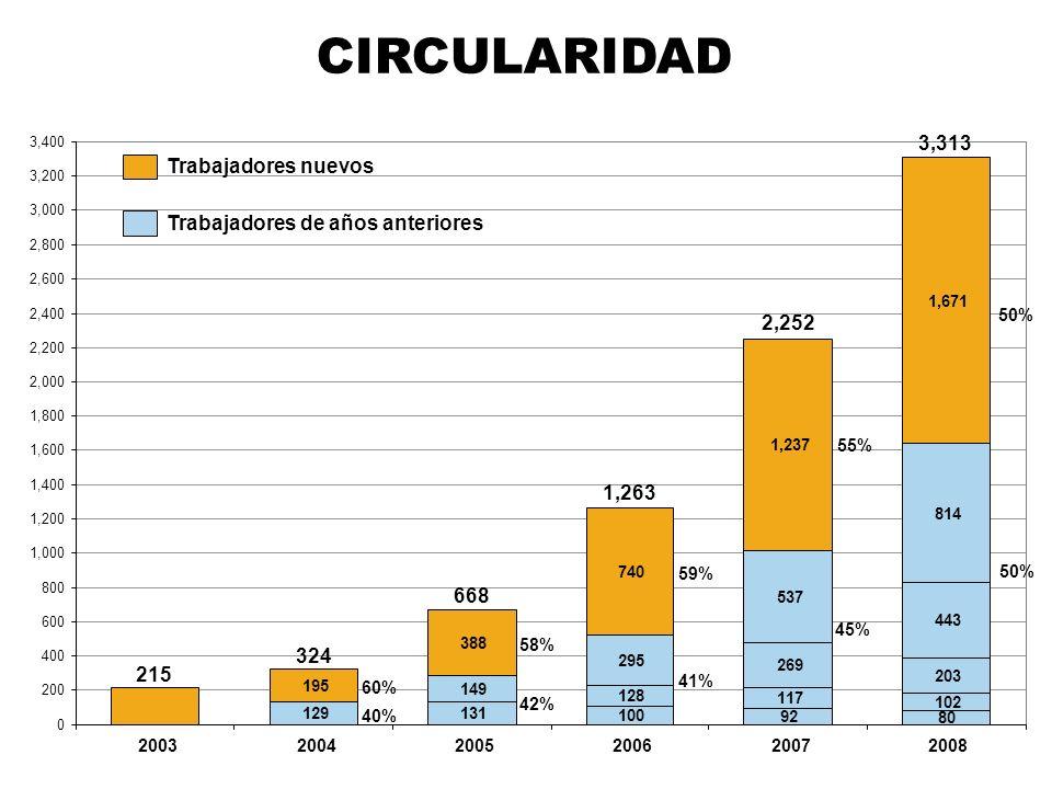 CIRCULARIDAD 3,313 Trabajadores nuevos Trabajadores de años anteriores