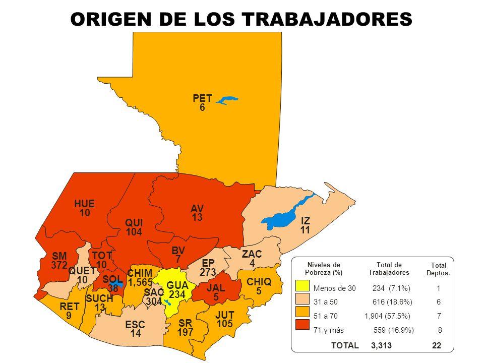 ORIGEN DE LOS TRABAJADORES