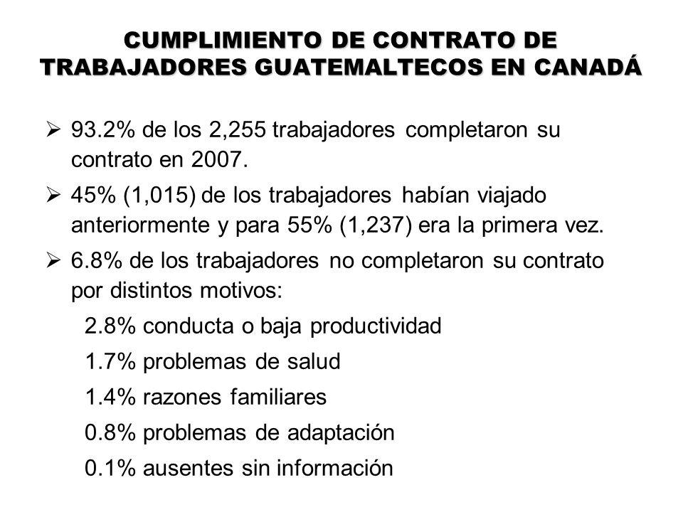 CUMPLIMIENTO DE CONTRATO DE TRABAJADORES GUATEMALTECOS EN CANADÁ