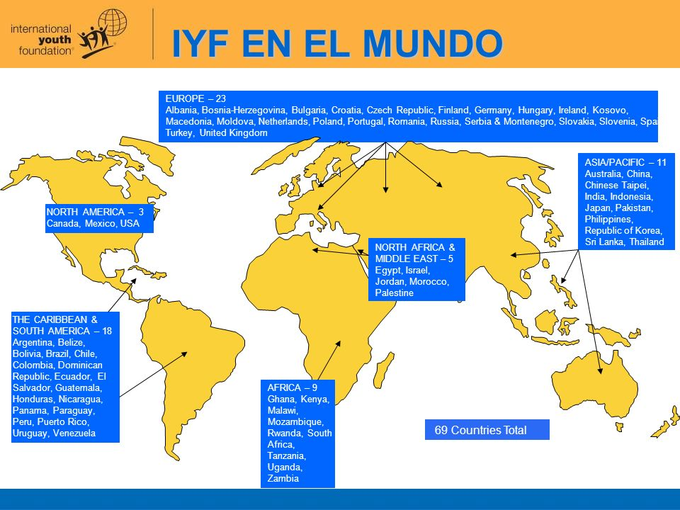 IYF EN EL MUNDO 69 Countries Total EUROPE – 23