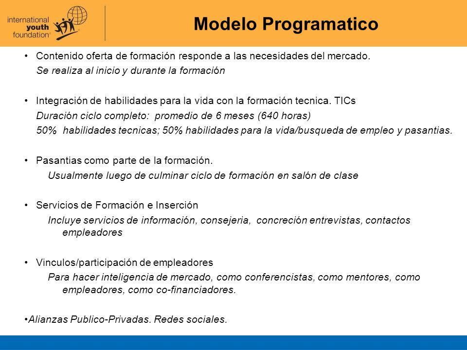 Modelo Programatico Contenido oferta de formación responde a las necesidades del mercado. Se realiza al inicio y durante la formación.