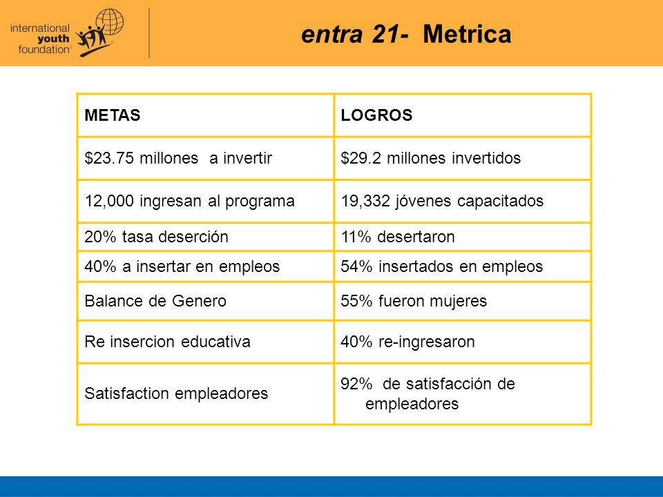 entra 21- Metrica METAS LOGROS $23.75 millones a invertir