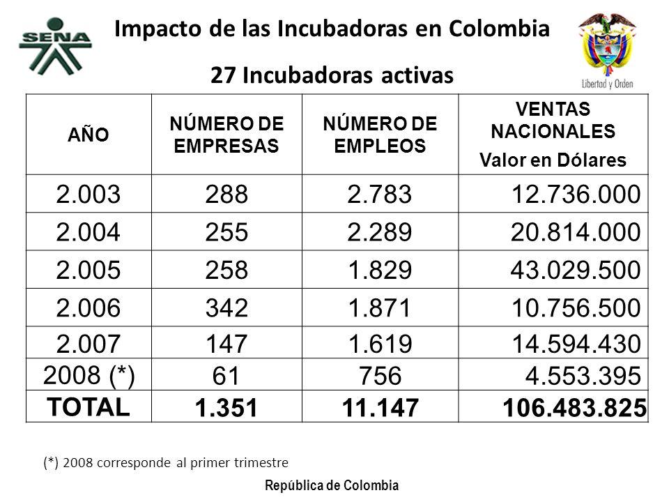 Impacto de las Incubadoras en Colombia