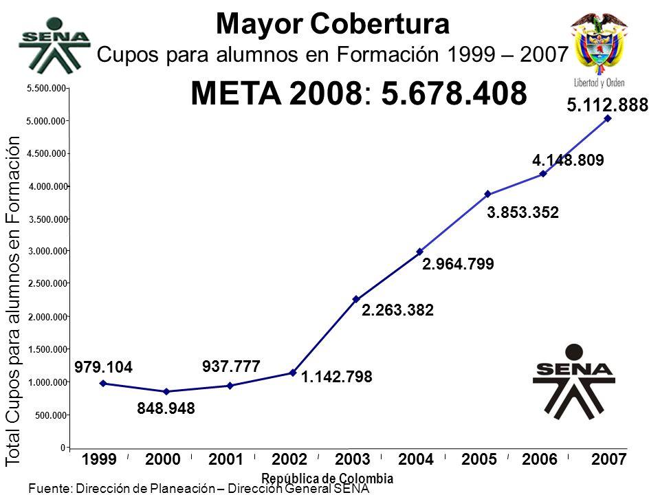Mayor Cobertura Cupos para alumnos en Formación 1999 – 2007