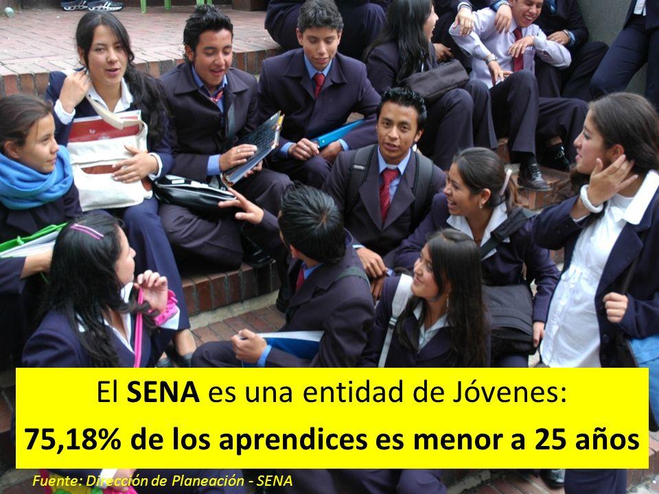 El SENA es una entidad de Jóvenes: