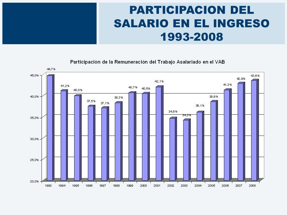 PARTICIPACION DEL SALARIO EN EL INGRESO 1993-2008